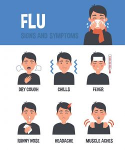 Flu symptoms like Dry cough, chills, Fever, Runny nose, headache and muscle aches